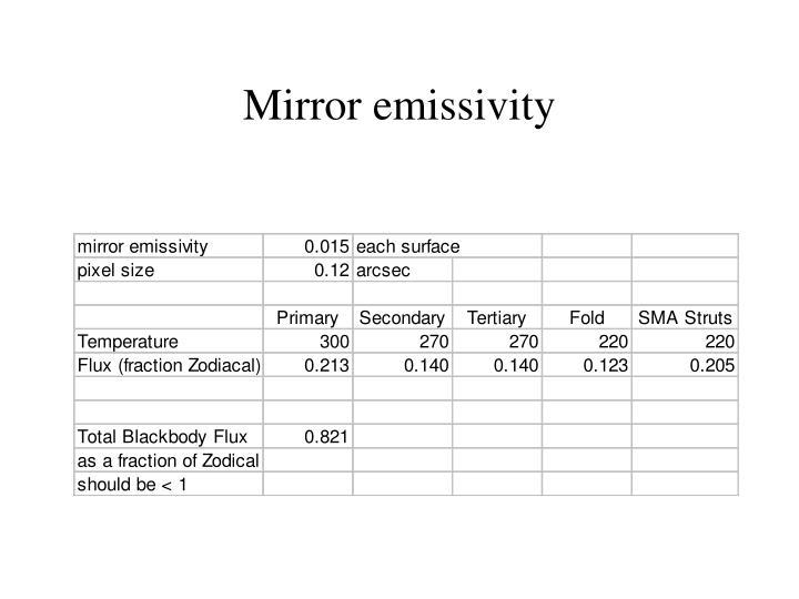 Mirror emissivity