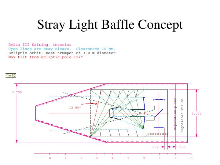 Stray Light Baffle Concept