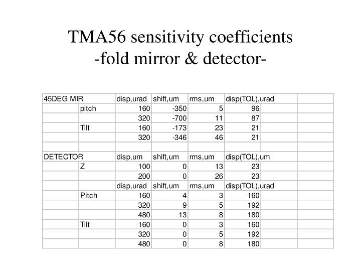 TMA56 sensitivity coefficients