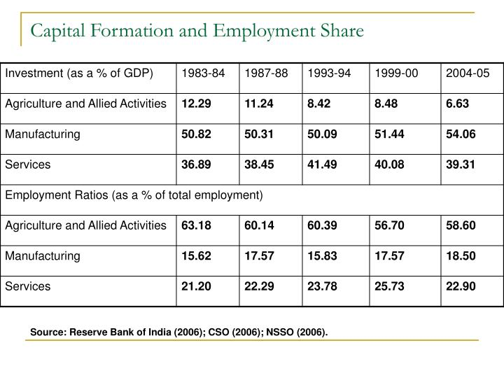 Capital Formation and Employment Share