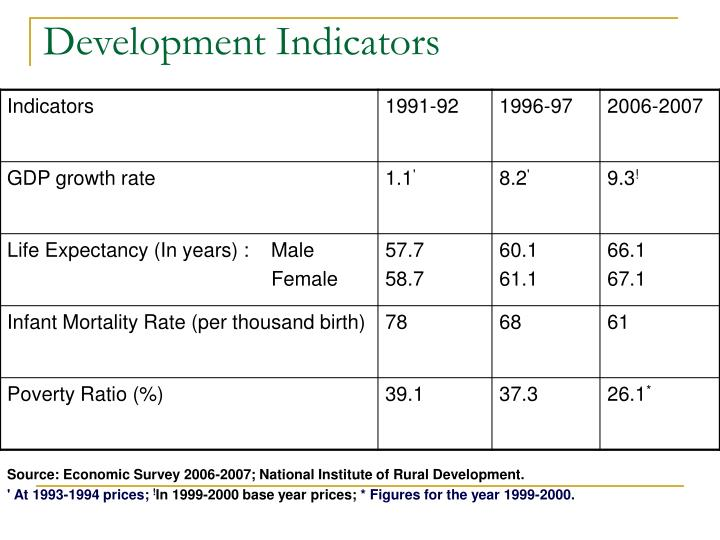 Development Indicators
