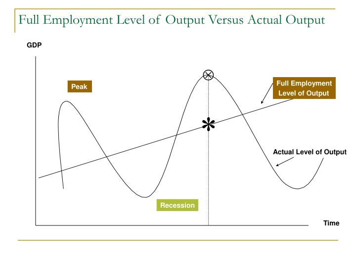 Full employment level of output versus actual output