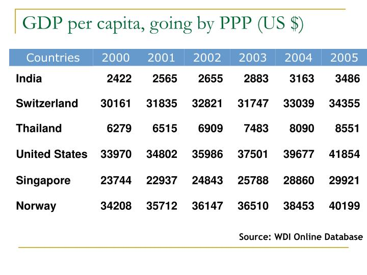 GDP per capita, going by PPP (US $)
