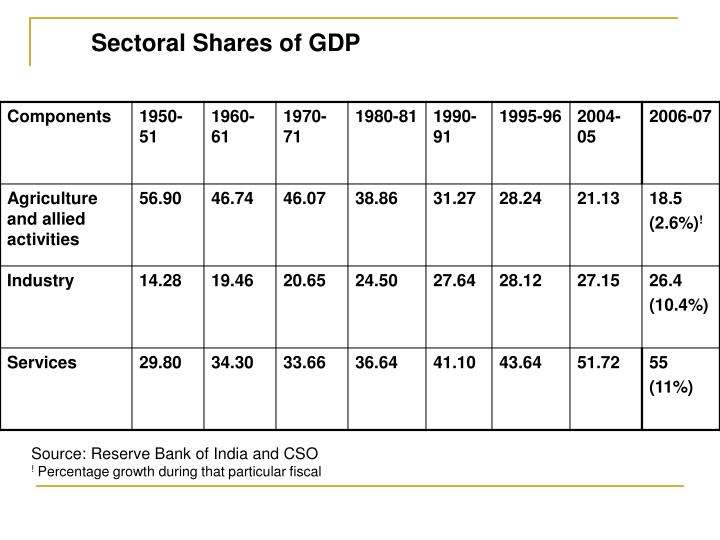 Sectoral Shares of GDP