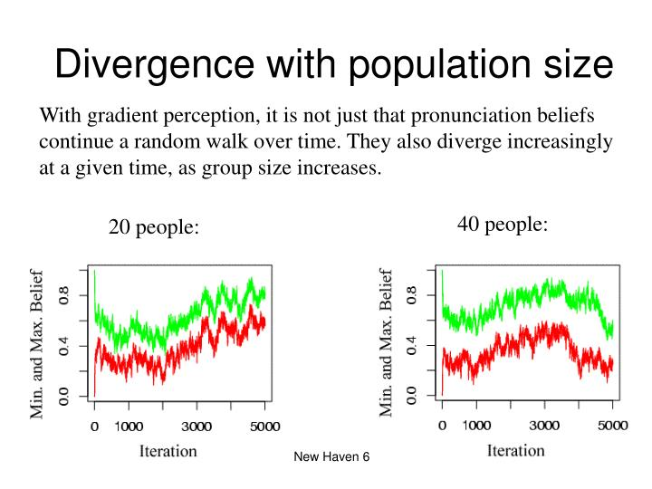 Divergence with population size