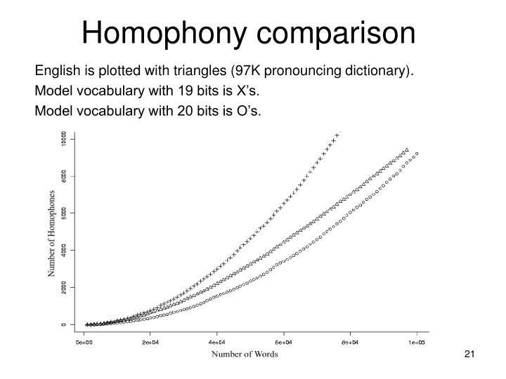 Homophony comparison