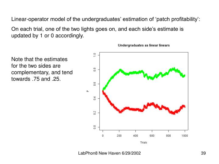 Linear-operator model of the undergraduates' estimation of 'patch profitability':