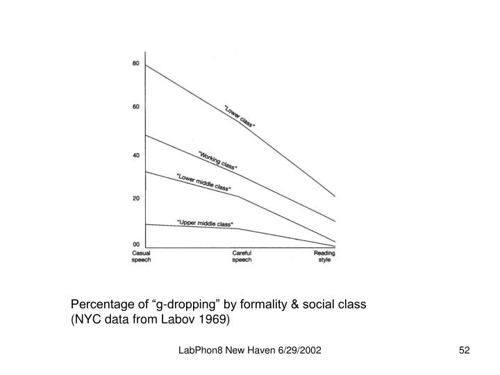 "Percentage of ""g-dropping"" by formality & social class"