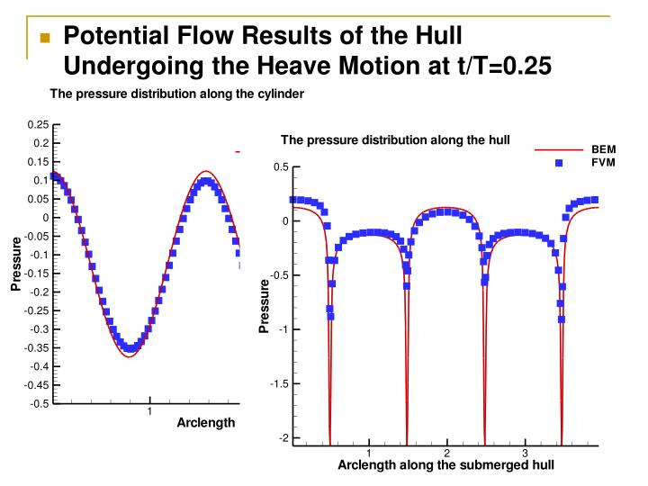 Potential Flow Results of the Hull Undergoing the Heave Motion at t/T=0.25