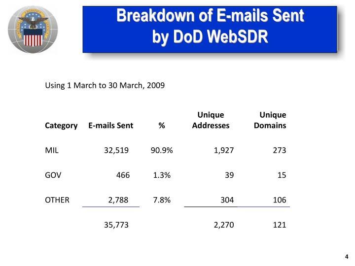 Breakdown of E-mails Sent