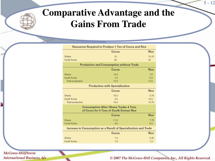 Comparative Advantage and the