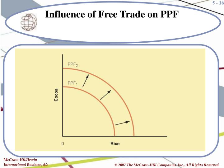 Influence of Free Trade on PPF
