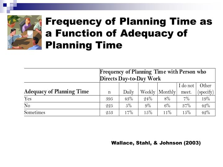 Frequency of Planning Time as a Function of Adequacy of Planning Time