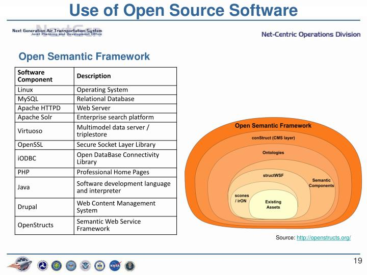 Use of Open Source Software
