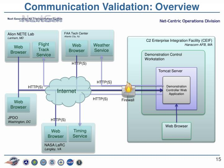 Communication Validation: Overview