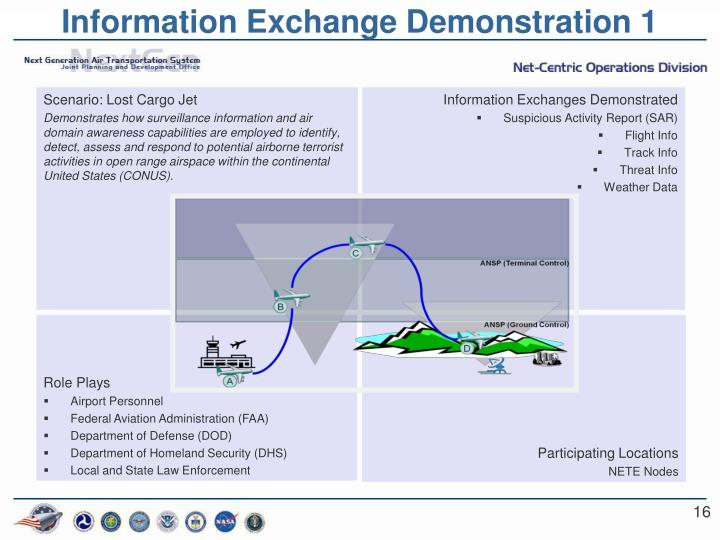 Information Exchange Demonstration 1