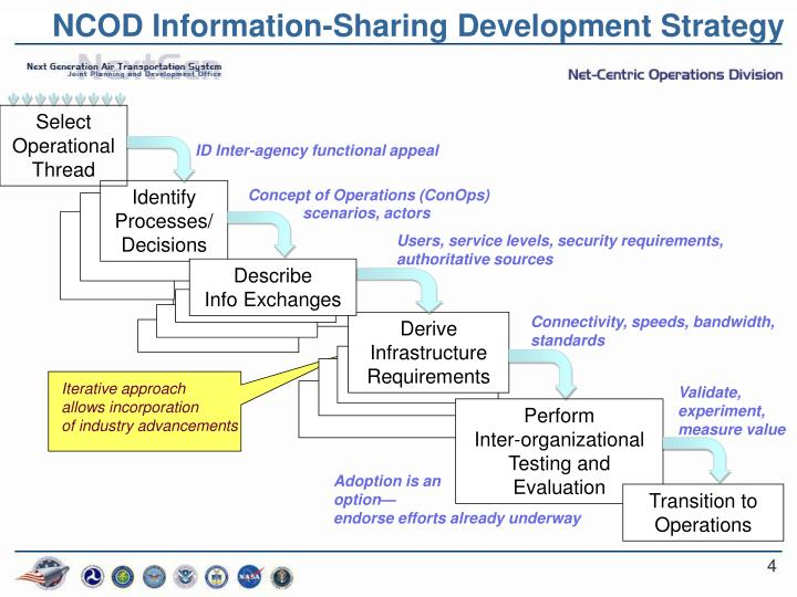 NCOD Information-Sharing Development Strategy