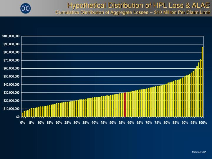 Hypothetical Distribution of HPL Loss & ALAE