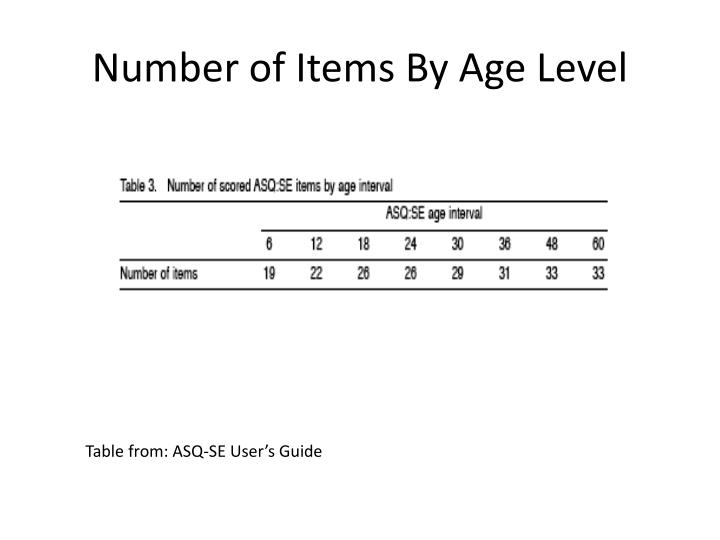Number of Items By Age Level