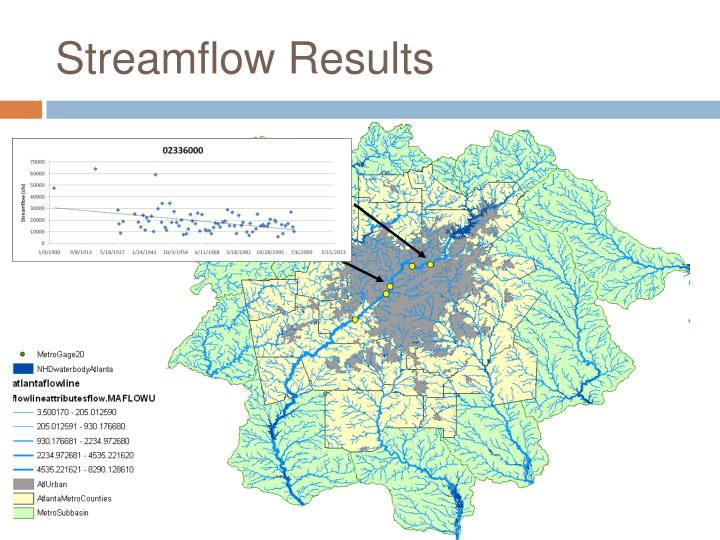 Streamflow Results