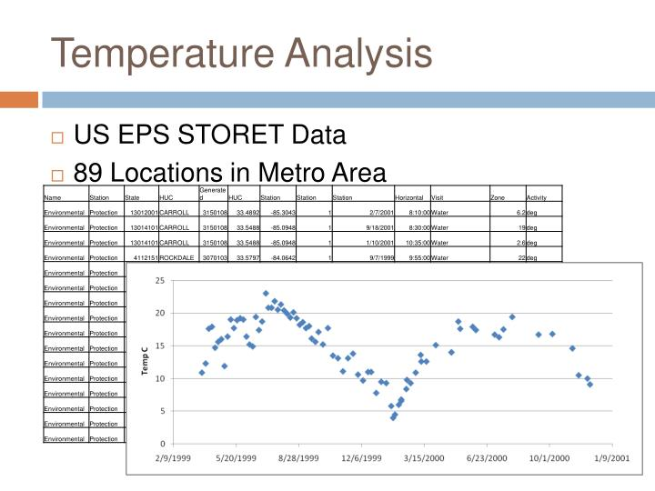 Temperature Analysis
