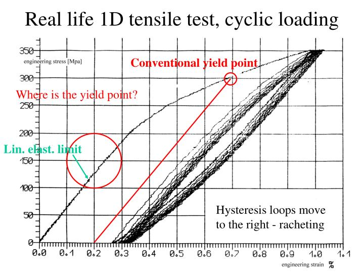 Real life 1D tensile test, cyclic loading