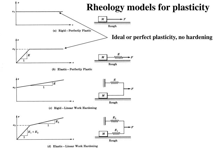 Rheology models for plasticity