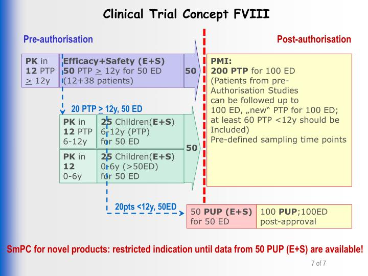 Clinical Trial Concept FVIII