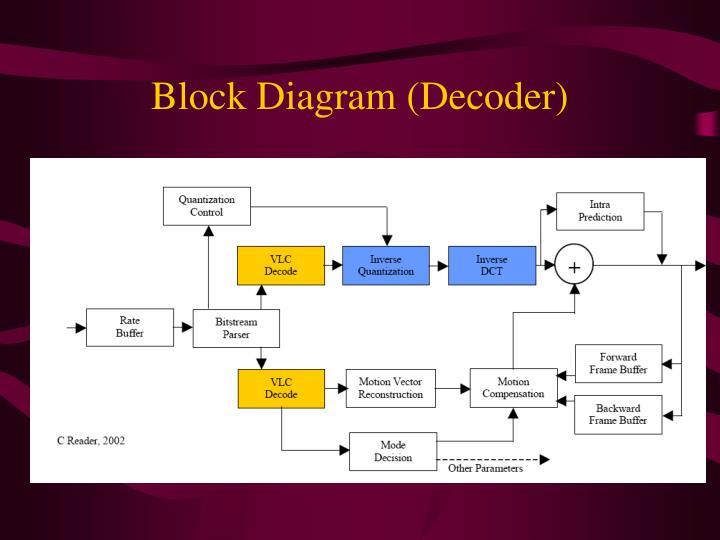 Block Diagram (Decoder)