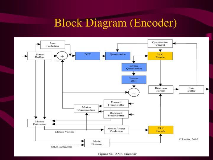 Block Diagram (Encoder)