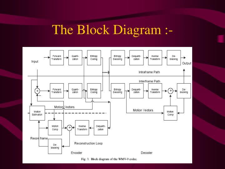 The Block Diagram :-