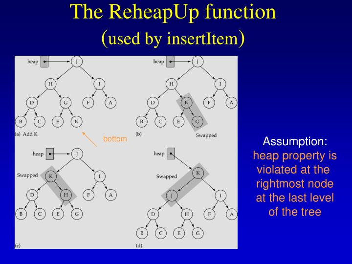 The ReheapUp function