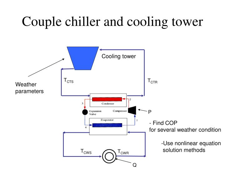 Couple chiller and cooling tower