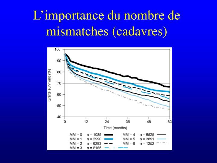 L'importance du nombre de mismatches (cadavres)