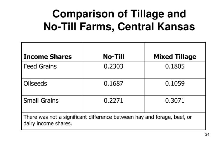 Comparison of Tillage and