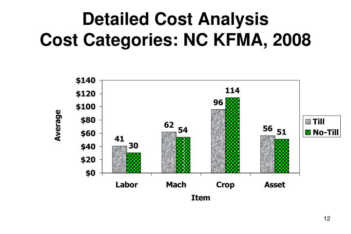 Detailed Cost Analysis