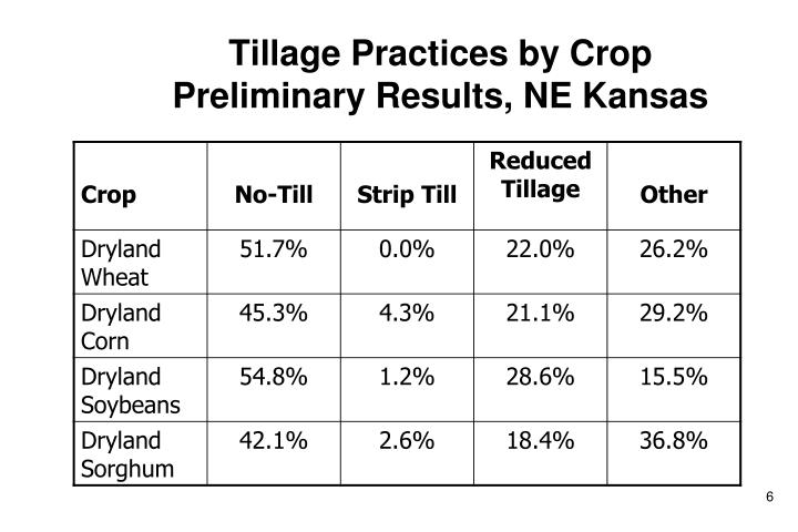 Tillage Practices by Crop