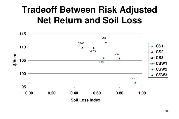 Tradeoff Between Risk Adjusted