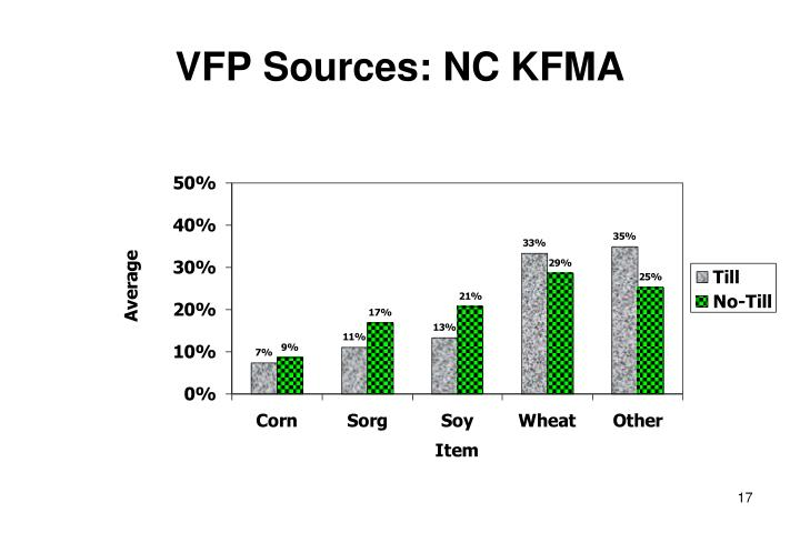 VFP Sources: NC KFMA