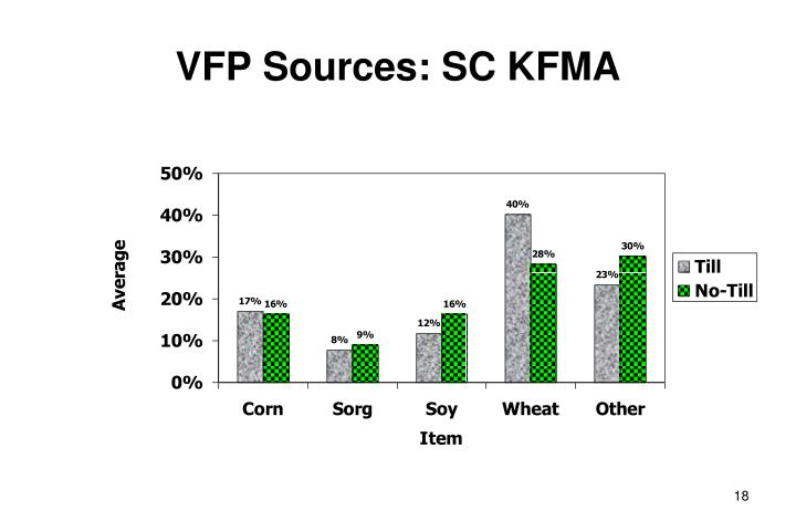 VFP Sources: SC KFMA