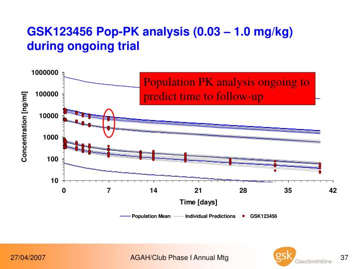 GSK123456 Pop-PK analysis (0.03 – 1.0 mg/kg) during ongoing trial