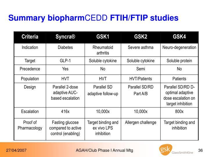 Summary biopharm