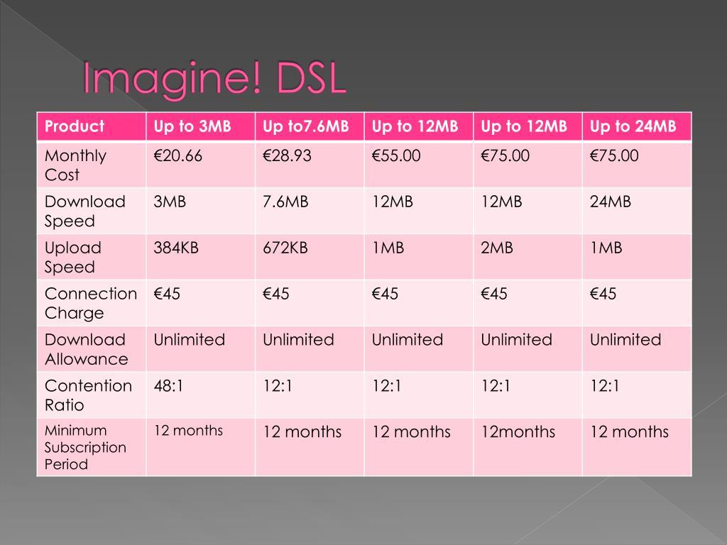 Imagine! DSL