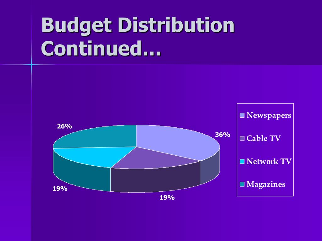 Budget Distribution Continued…