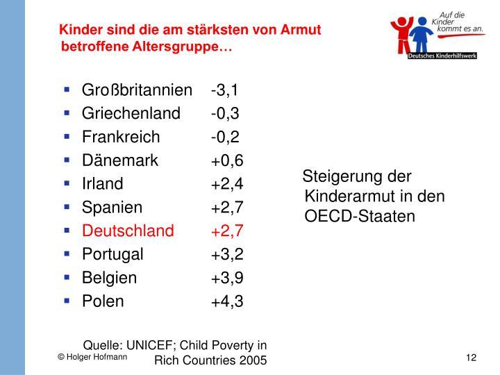 Steigerung der Kinderarmut in den OECD-Staaten