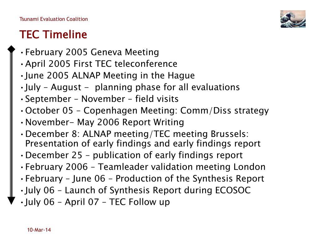 TEC Timeline