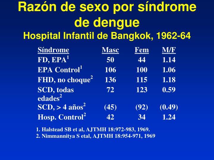 Razón de sexo por síndrome de dengue