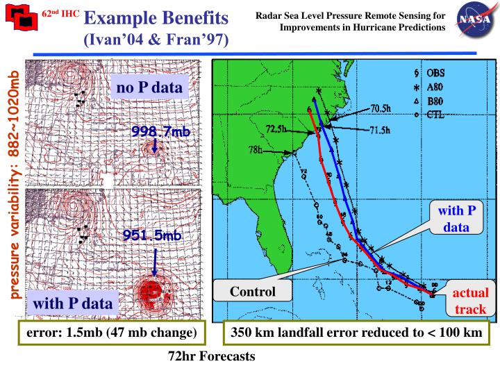 Radar Sea Level Pressure Remote Sensing for Improvements in Hurricane Predictions