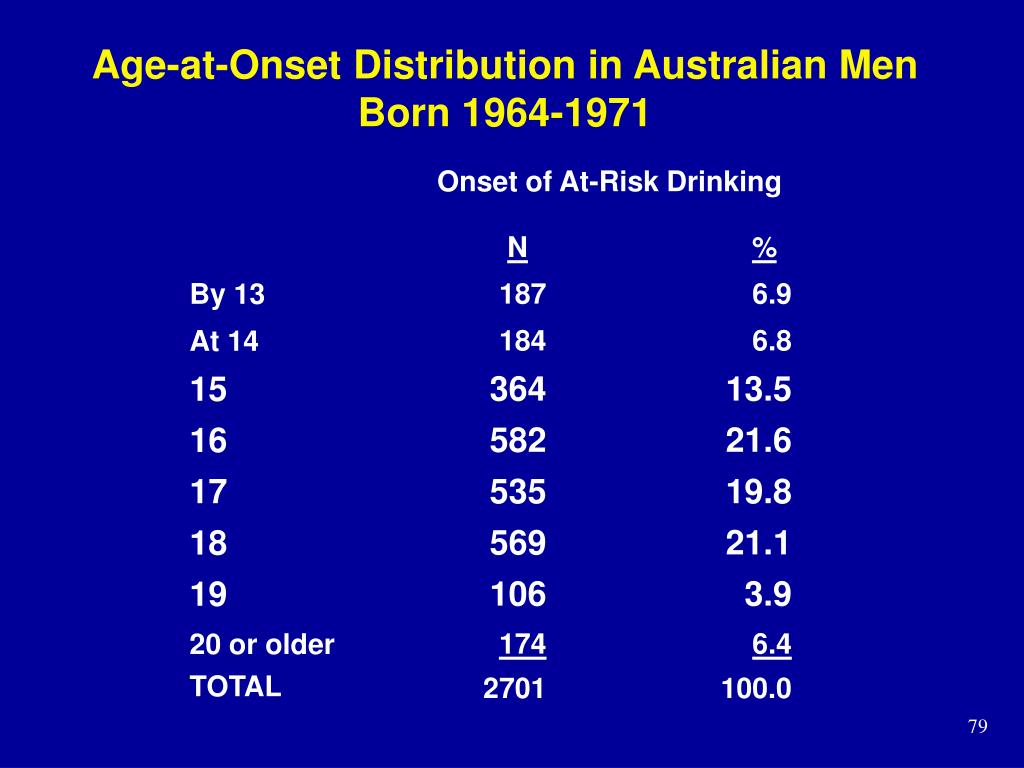 Age-at-Onset Distribution in Australian Men Born 1964-1971
