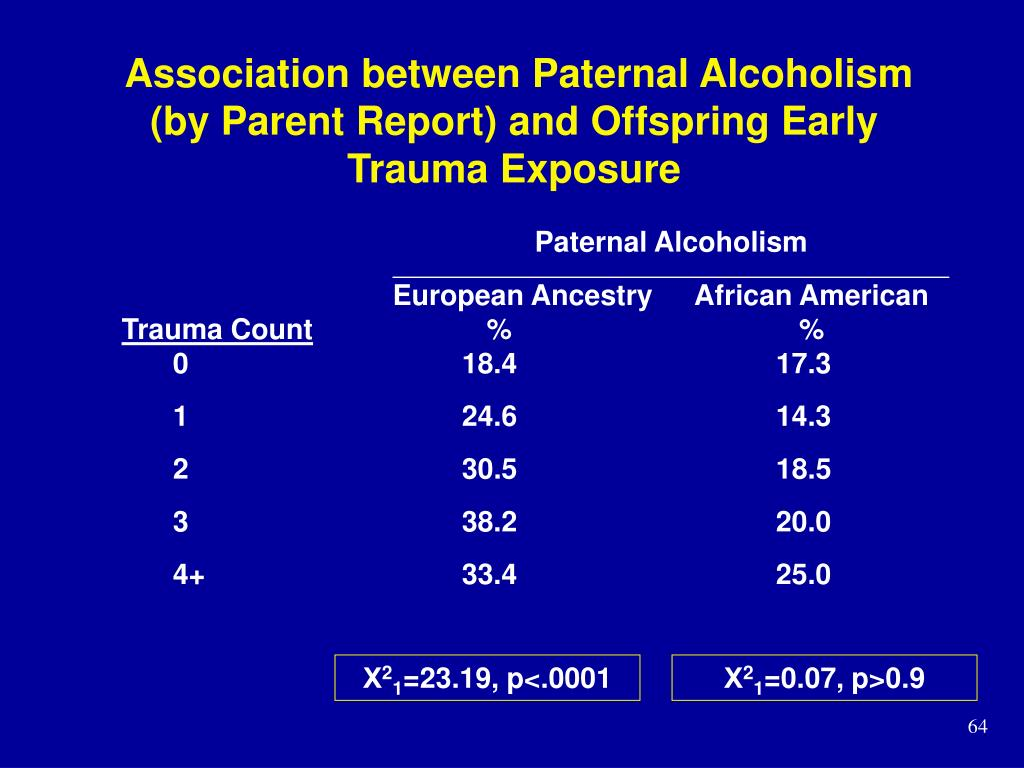 Association between Paternal Alcoholism (by Parent Report) and Offspring Early Trauma Exposure